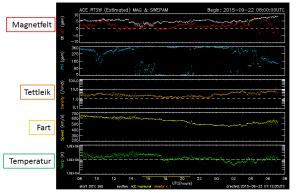 Eksempel på plott med sanntidsdata om solvinden frå ACE-satellitten. Klikk på biletet for stor versjon.