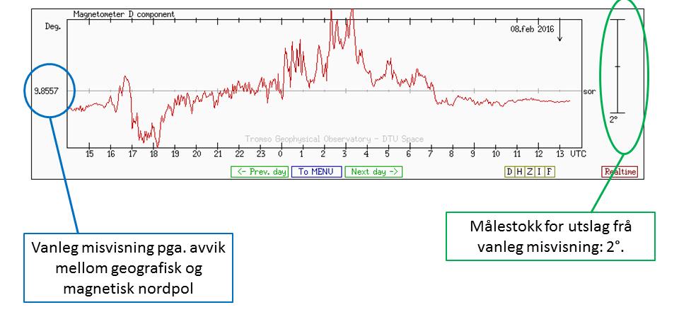 Eksempel på kurve som viser korleis magnetfeltet på Sørøya varierer